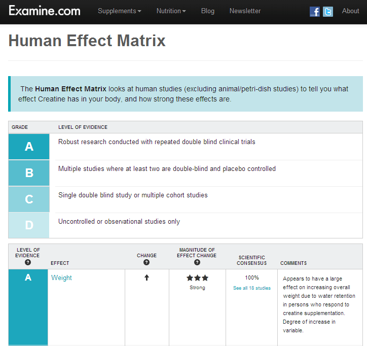Examine Human Effect Matrix