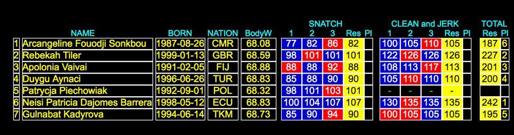 69kg-B-Results