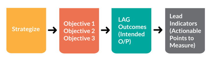 How Strategies Lead To Objectives