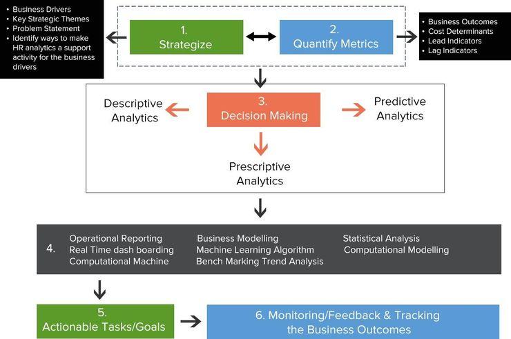 HR Analytics Framework