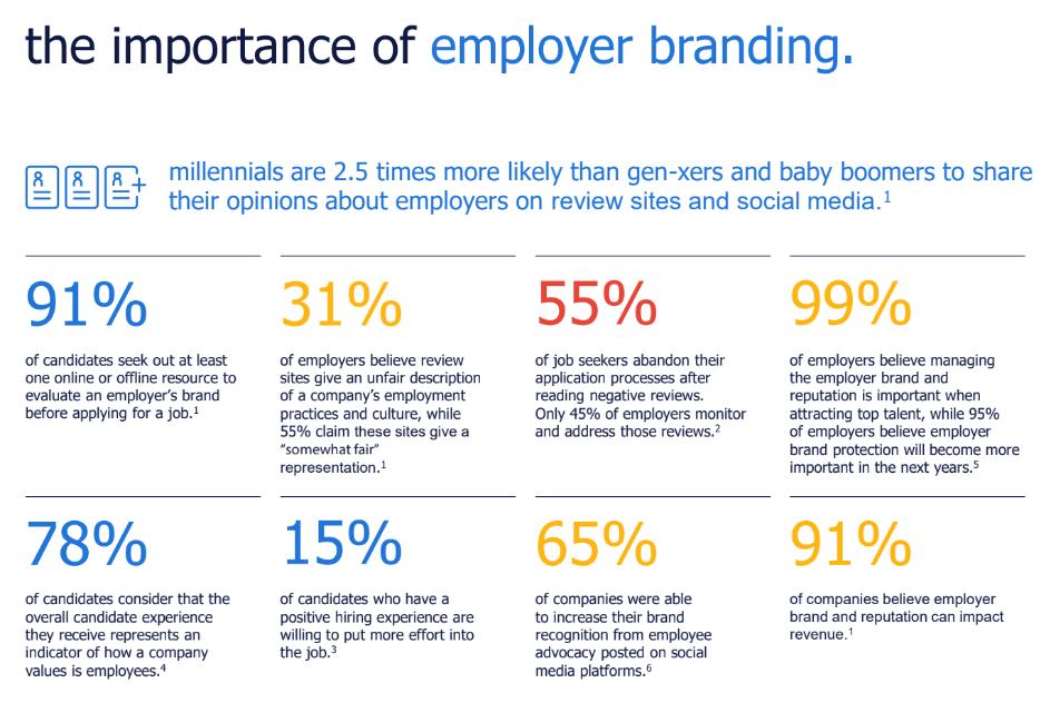 Employer Branding (Stats)
