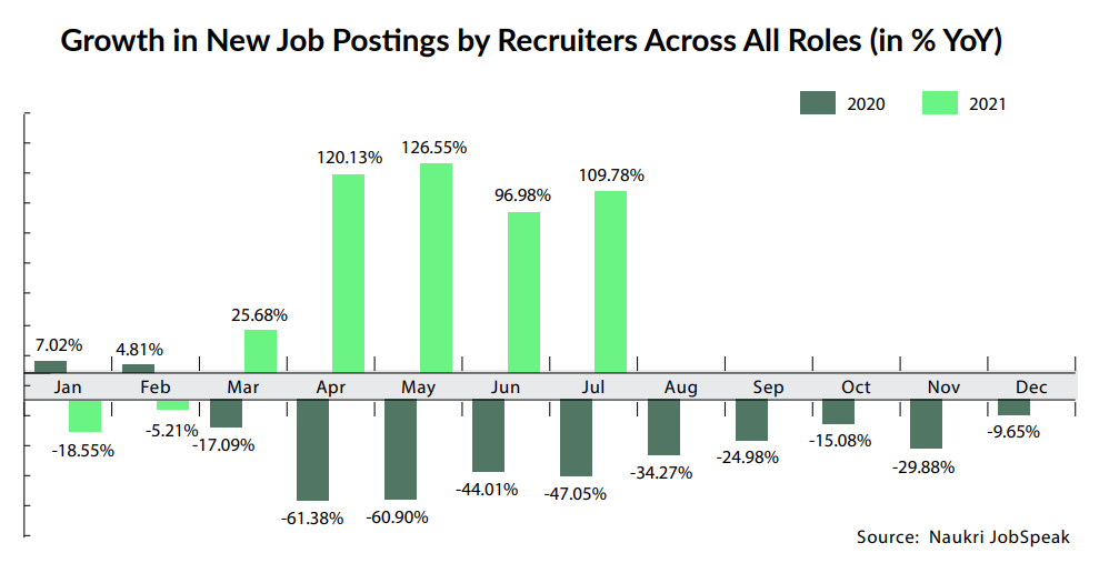 Growth in New Job Postings by Recruiters Across All Roles (in % YoY)
