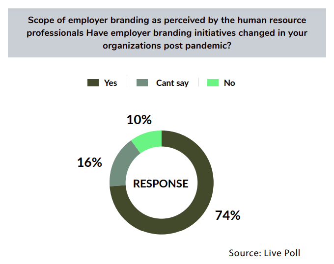 Scope of employer branding