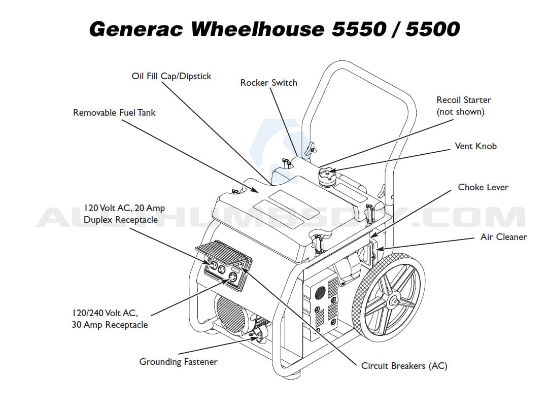 Wrg Generac Wheelhouse Engine Owners Manual