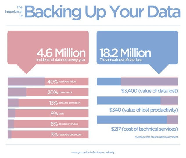 The-Importance-Of-Backing-Up-Your-Business-Data