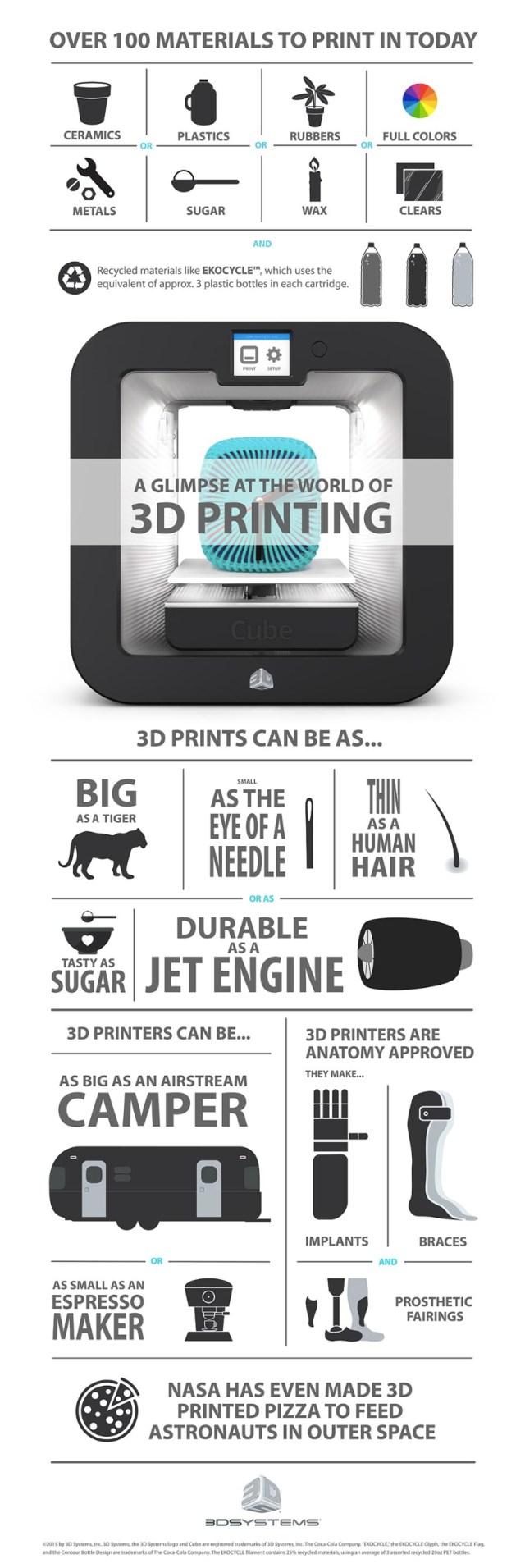 infographic_worldof3dprinting