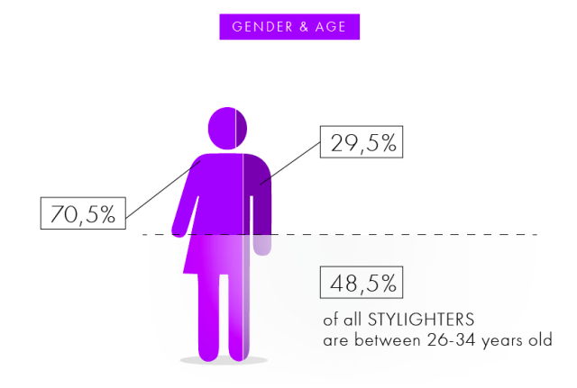 stylight gebder and age