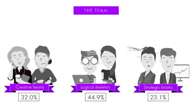 stylight team dynamics
