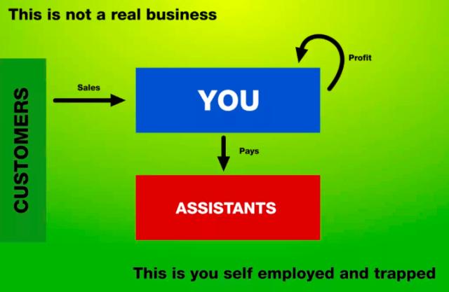 self employed