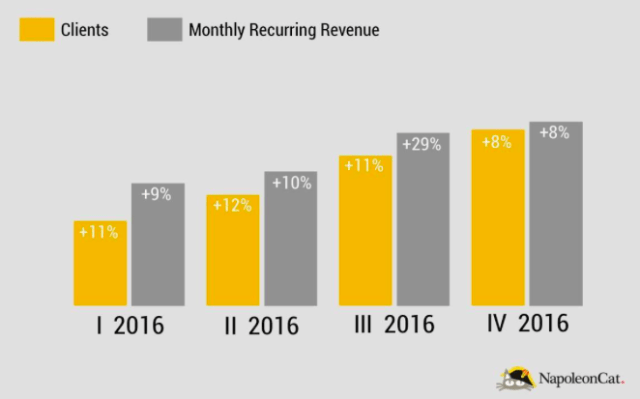 napoleoncar-monthly-revenue