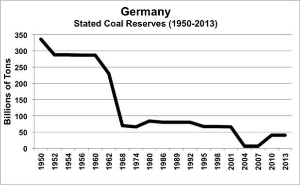 Germany Coal Reserve History