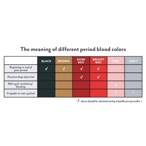 What the colour of your Mensuration says about your health