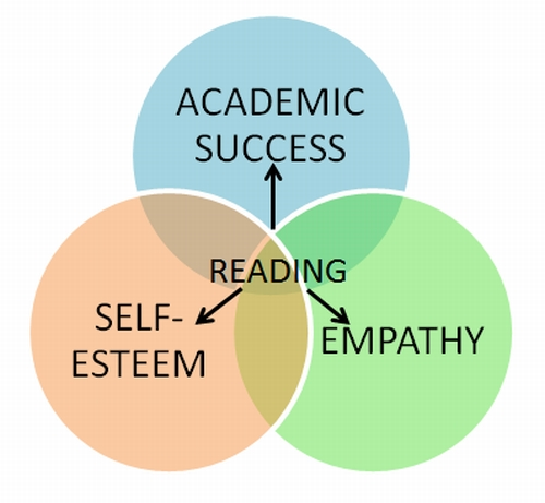 Reading is linked to empathy, self-esteem and academic success, by Patricia Furstenberg