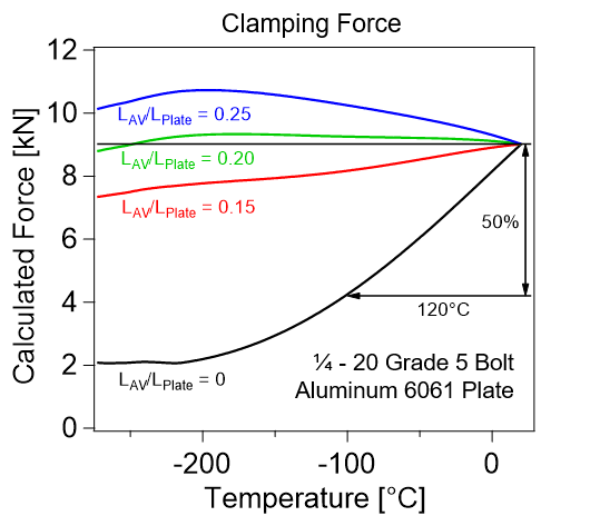 Describe Negative CTE's solution for Thermal Mismatches related to clamping force