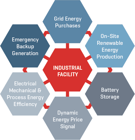 Industrial Facilities Graphic