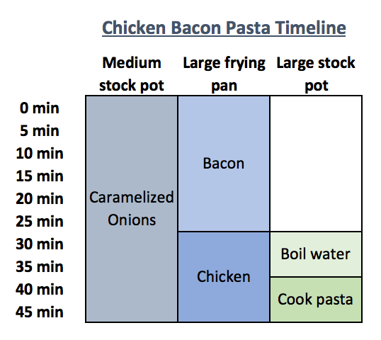 Chicken Bacon Pasta Timeline