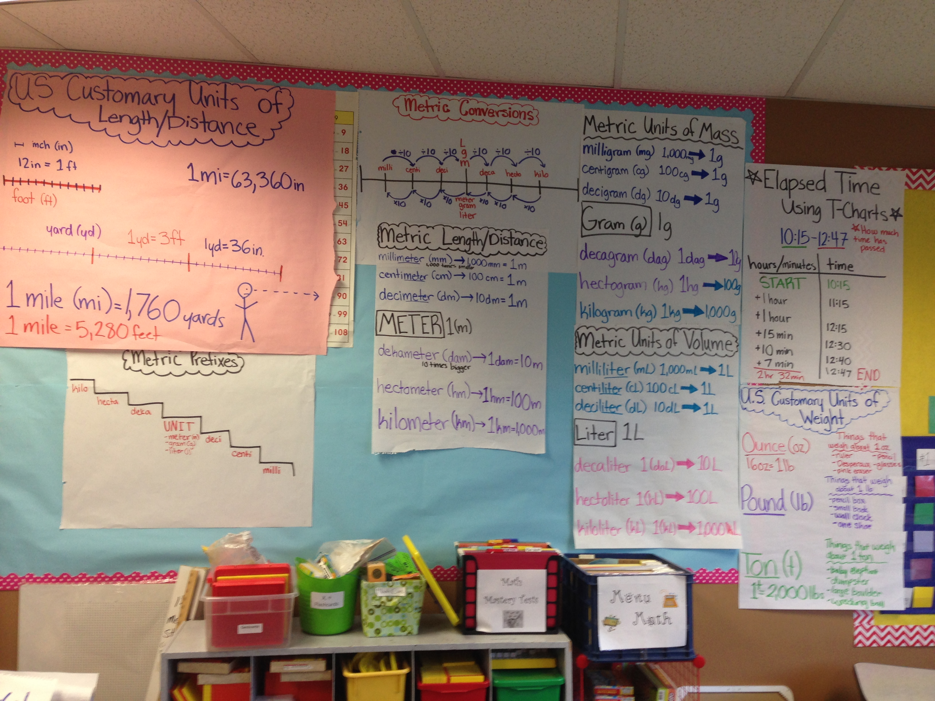 Measurement Unit Anchor Charts