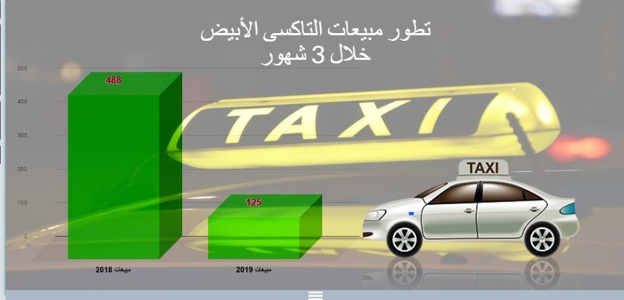 تطور مبيعات التاكسى الأبيض