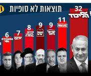 نتائج أولية للانتخابات الإسرائيلية.. تقارب بين الليكود وتحالف أزرق أبيض