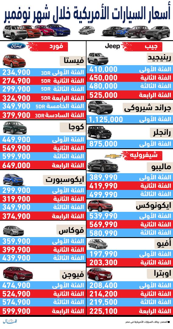 تعرف على أسعار السيارات الأمريكية فى مصر خلال نوفمبر إنفوجراف