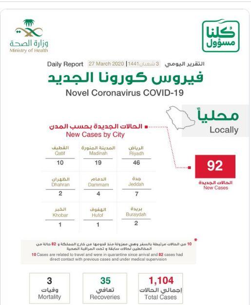 1104 إجمالي إصابات كورونا في السعودية 92 حالة جديدة جريدة المال