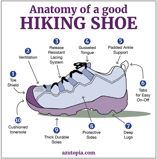Anatomy Of A Good Hiking Shoe Almawi Limited The Holistic Clinic