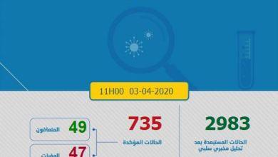 Photo of كورونا-المغرب.. تعافي 15 حالة جديدة والعدد الإجمالي للإصابات بلغ 735 حالة
