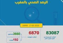 Photo of كورونا-المغرب.. حصيلة الإصابات المؤكدة بالفيروس وصلت 6870 حالة
