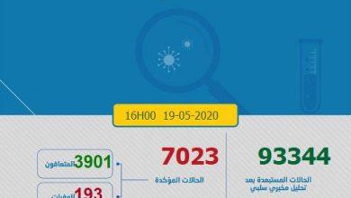 Photo of كورونا-المغرب.. 71 إصابة جديدة والعدد الإجمالي يصل إلى 7023 حالة