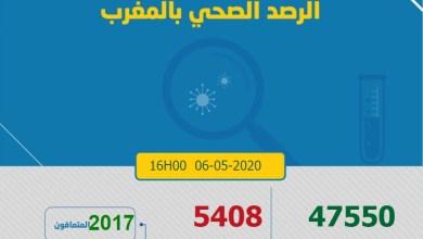 Photo of كورونا-المغرب : حالات الشفاء تتجاوز الألفين وإجمالي الإصابات يرتفع إلى 5408