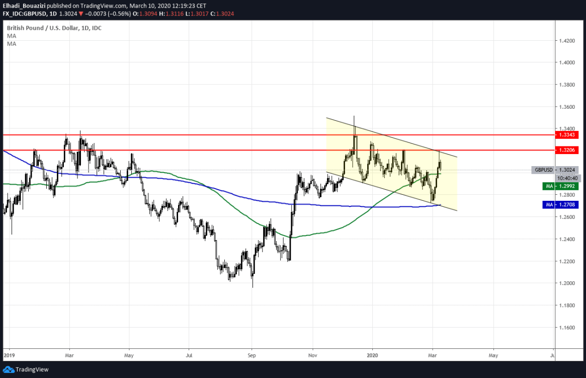 GBPUSD DAILY 1