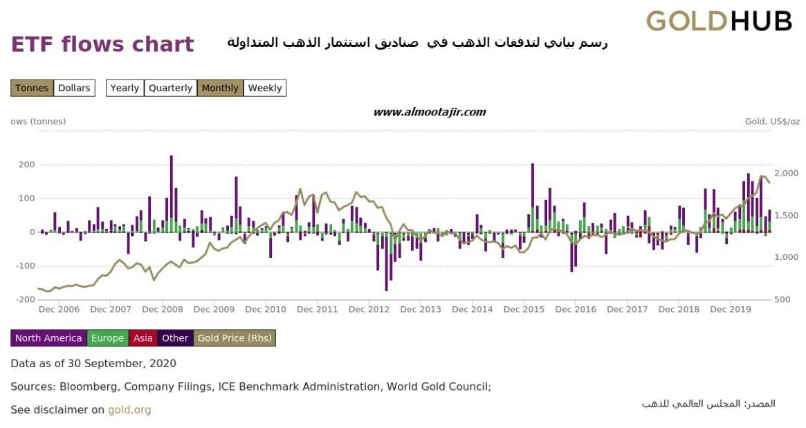 ETF flows تدفقات الذهب