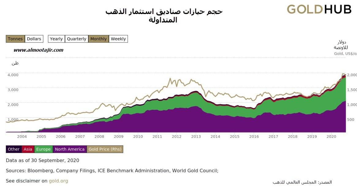 ETFs حجم حيازات صناديق الذهب الاستثمار المتداولة