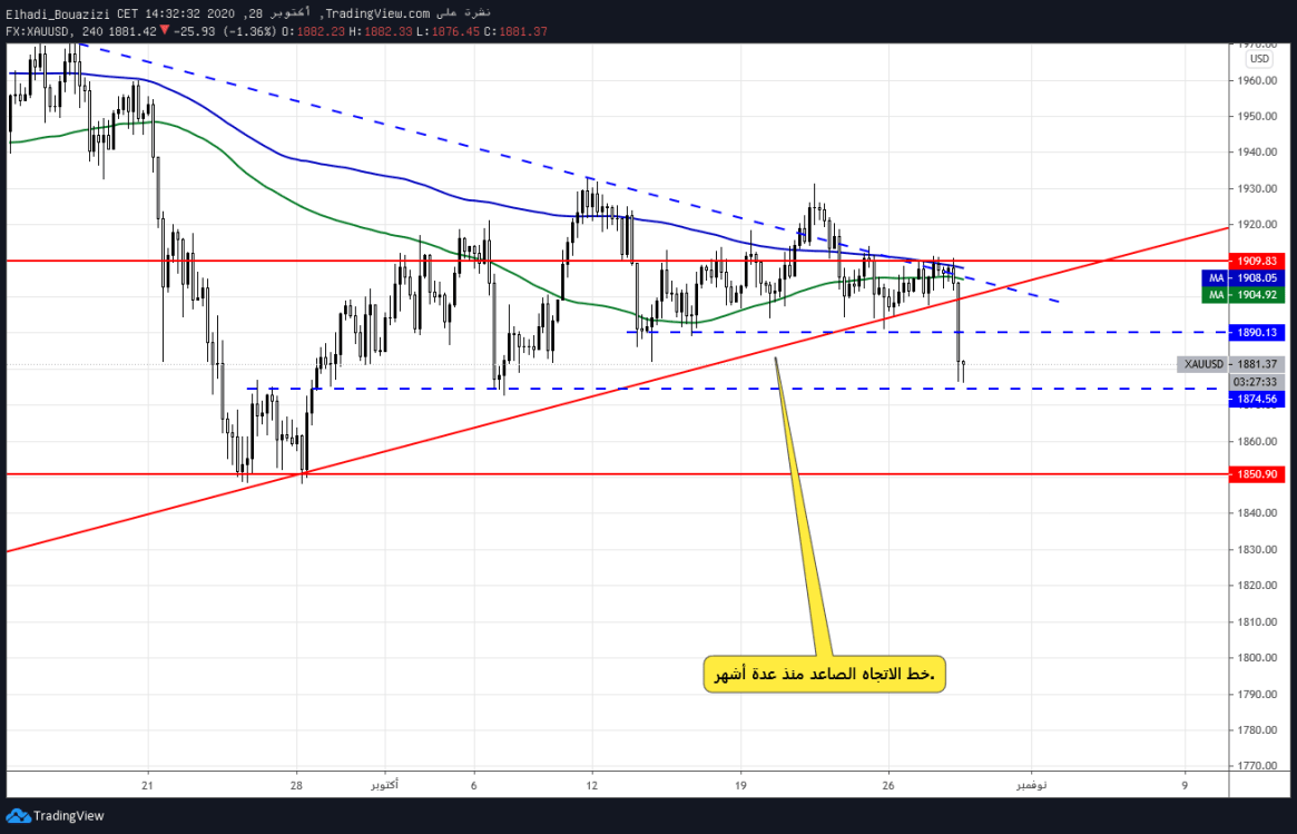 gold 4h الرسم البياني للذهب