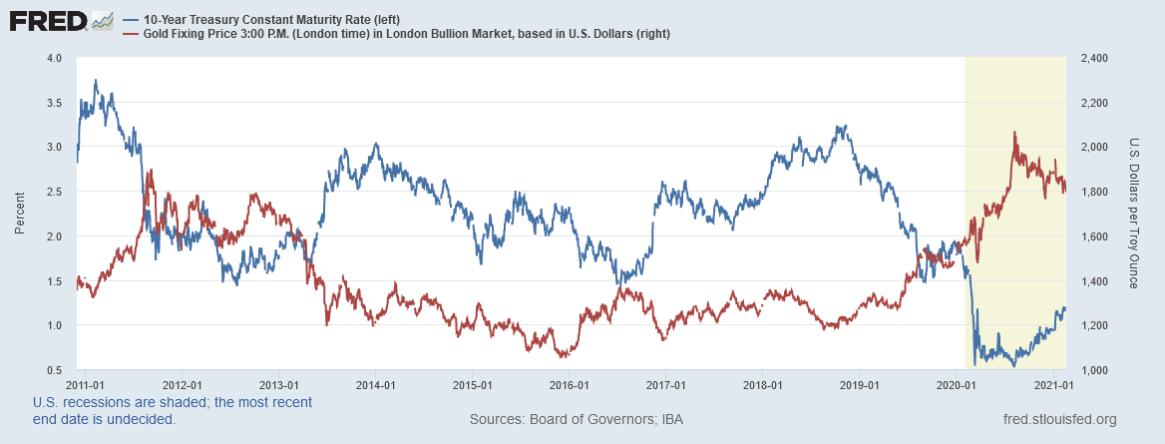 GOLD VS BOND الذهب مقابل سندات الخزينة الأمريكية