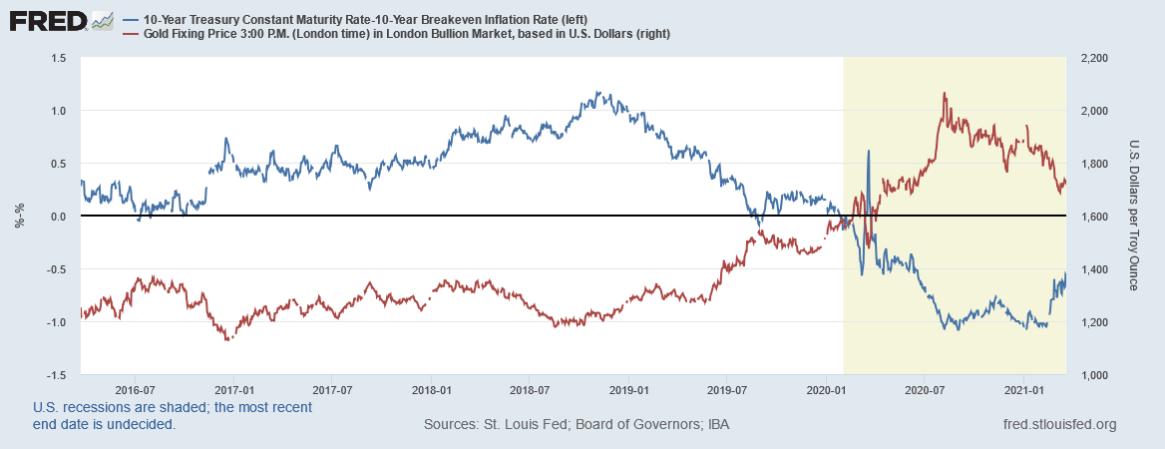 fredgraph أسعار الذهب مقابل عوائد السندات