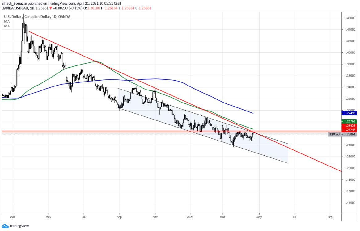 تحليل زوج USD/CAD: هل يستمر الارتفاع؟