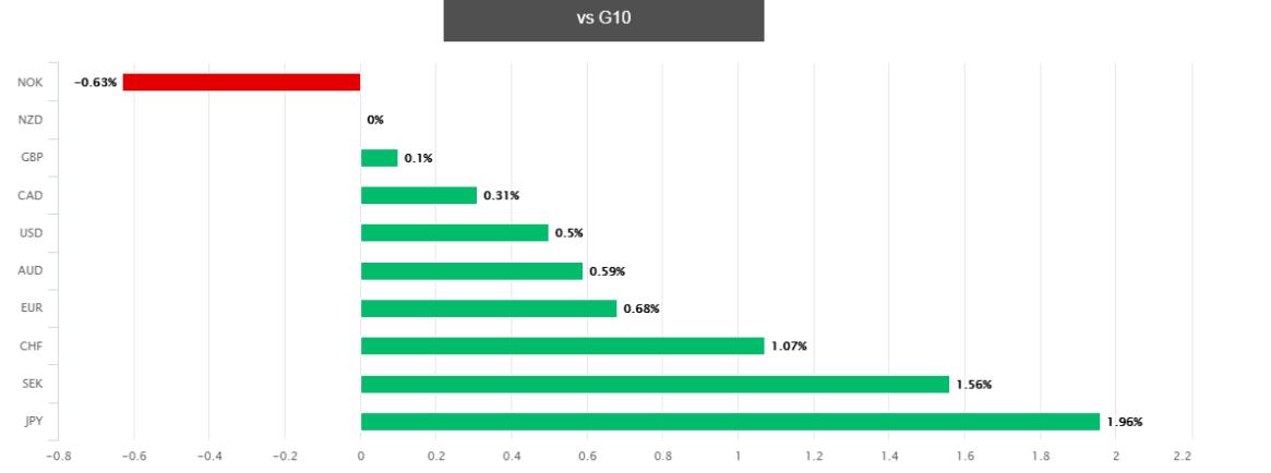 النيوزلندي مقابل العملات الرئيسية