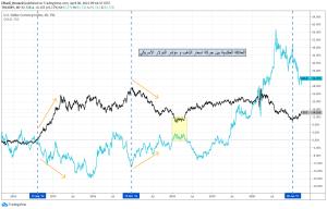 بين أسعار الذهب و مؤشر الدولار