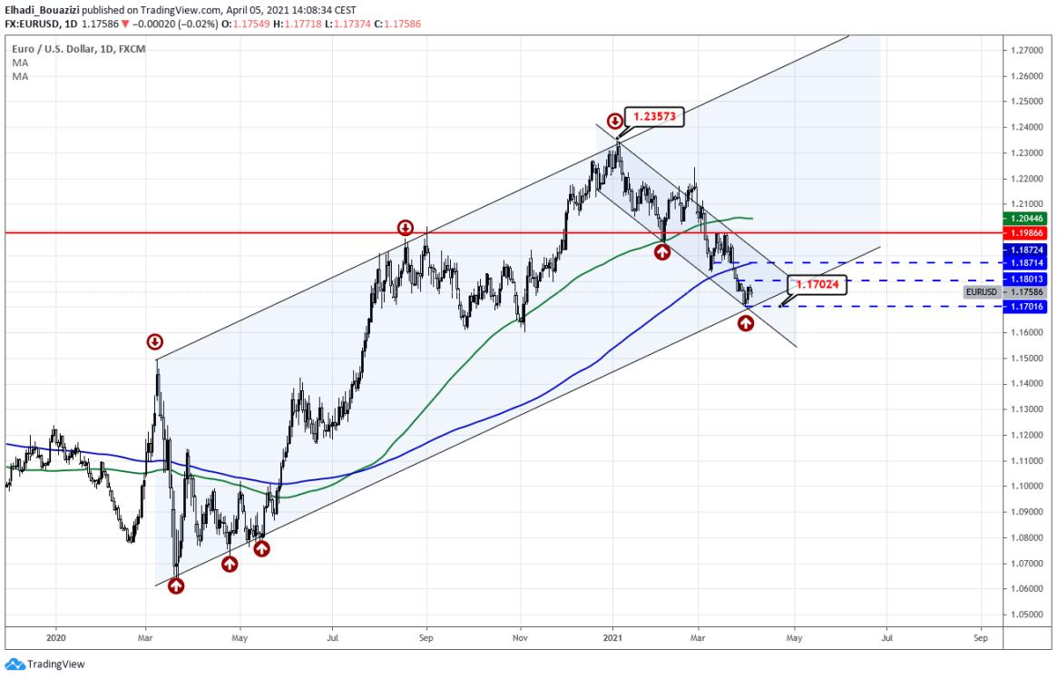 2 EURUSD اليورو دولار الرسم البياني اليومي