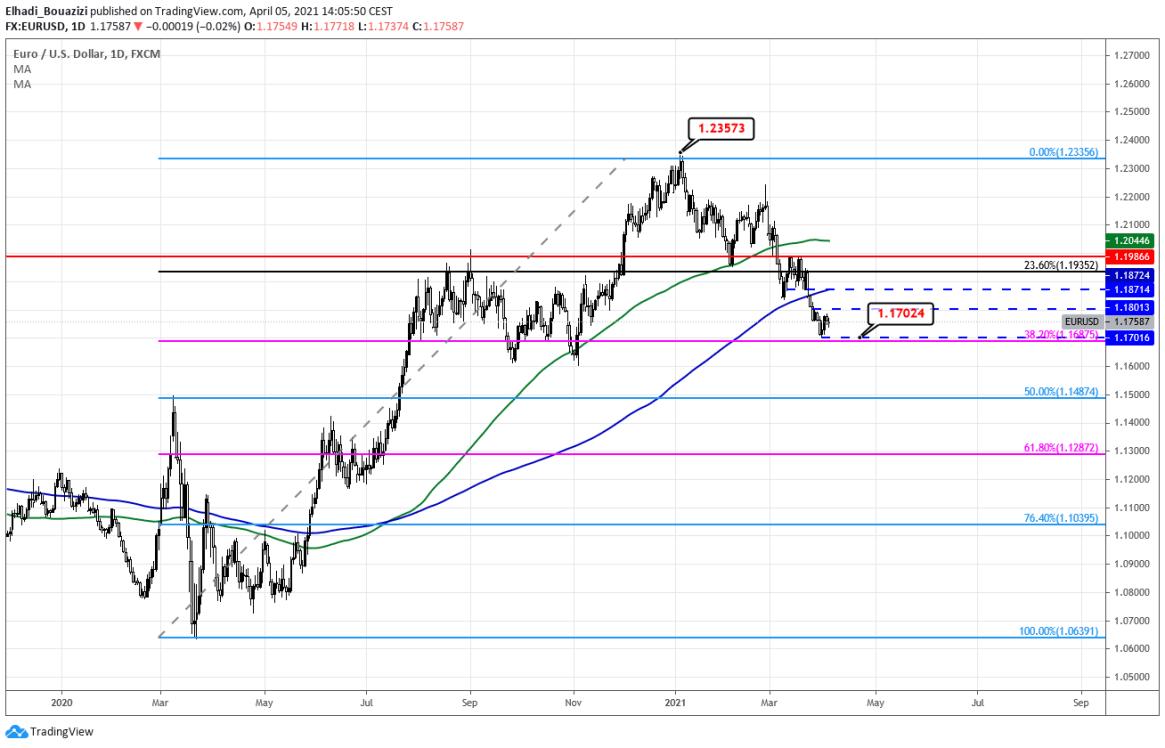 3 EURUSD اليورو دولار الرسم البياني اليومي