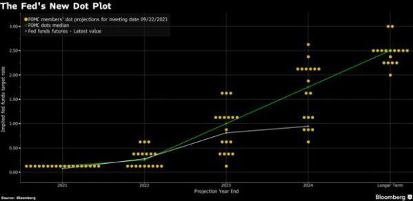 Fed dot plot التصويت على الفائدة الأمريكية