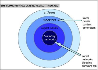 community-layers