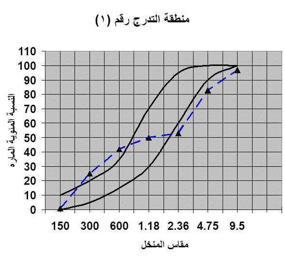 التحليل المنخلي للركام المخطط البياني