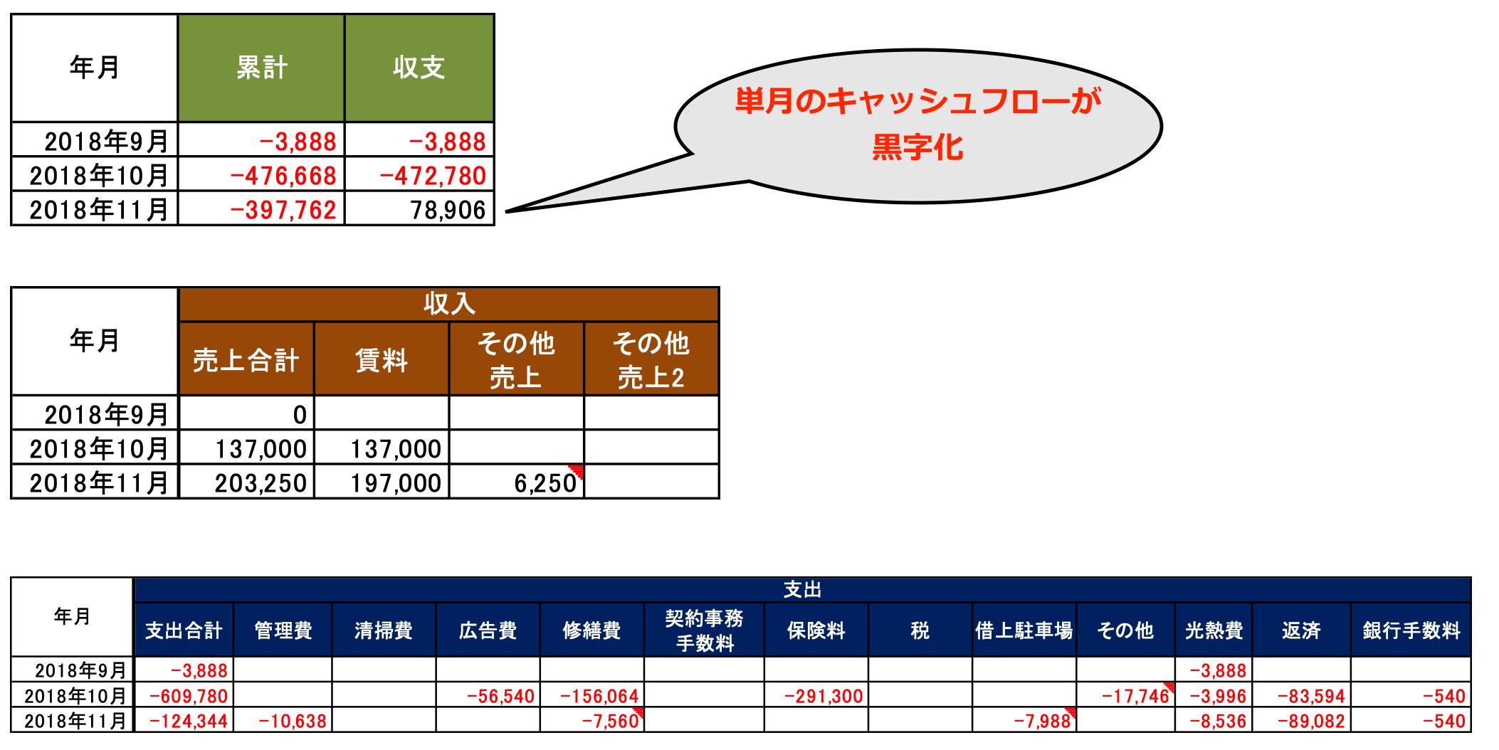第6号物件 収支と累計 詳細