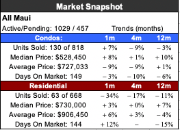 What is happening with the Maui Real Estate Market?