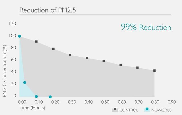 Novaerus 空氣消毒空氣淨化機減少PM2.5及PM1.0微粒