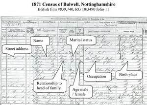 Labelled Census Record