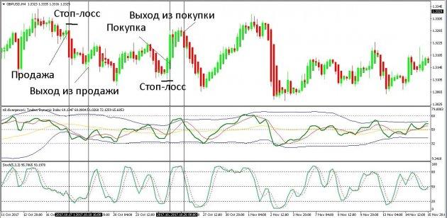 Condițiile comercianților de pe piața valutară. Glosar Forex