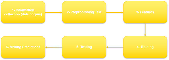 ML solution for text classification